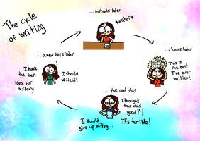 The cycle of writing by luartandcomics