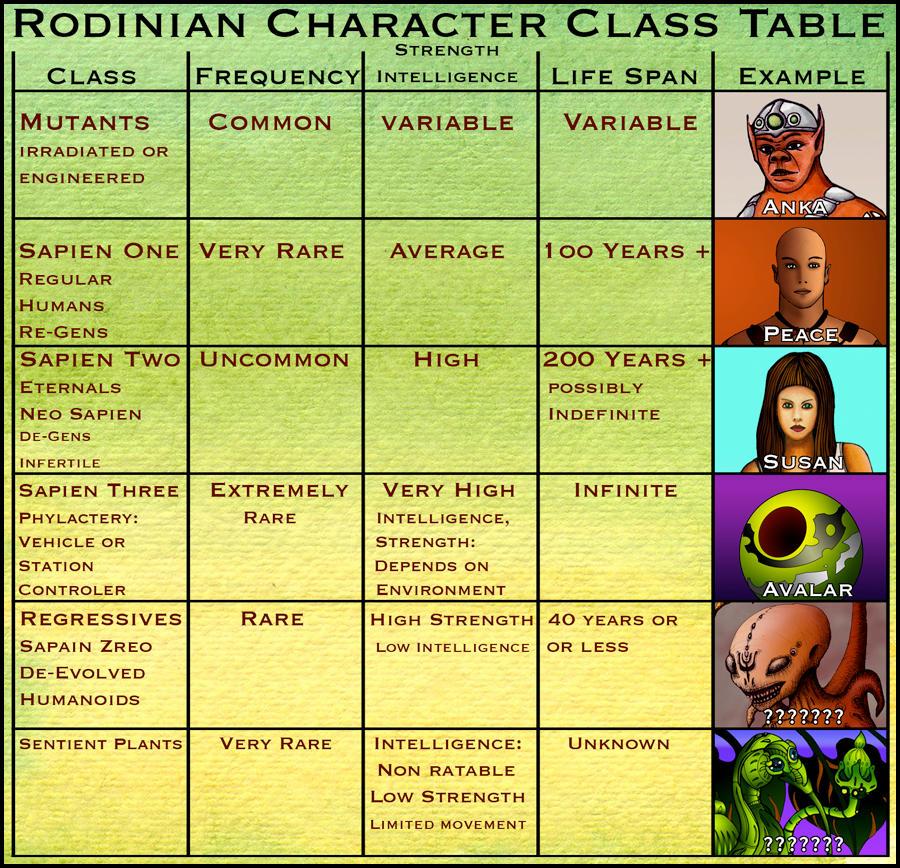 Rodinian Character Classes