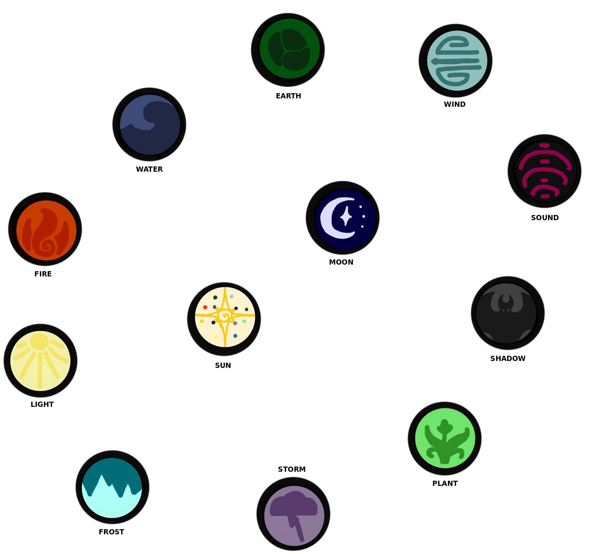 All Elements Of Art : All element symbols the