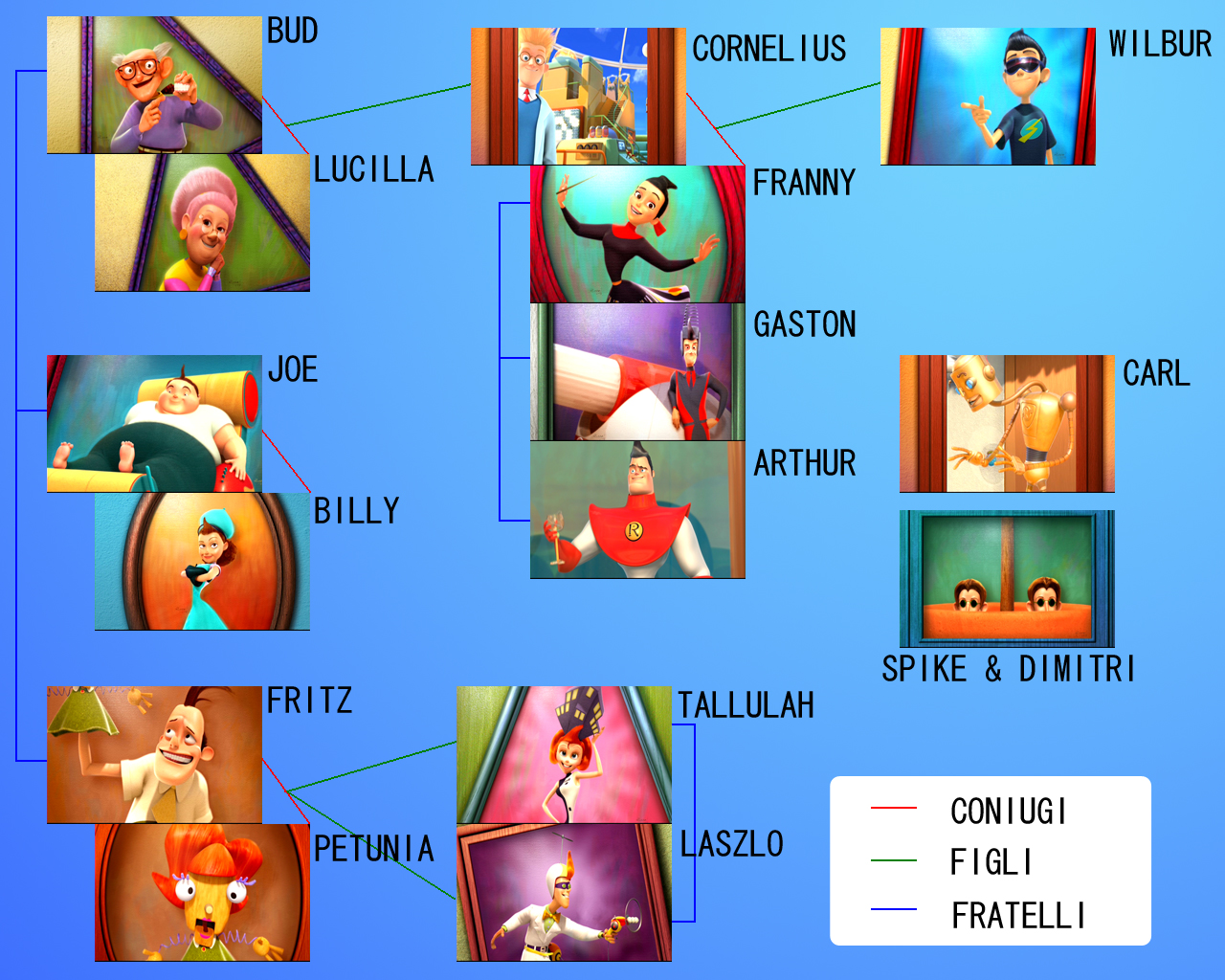 meet the robinsons family characters of 21st