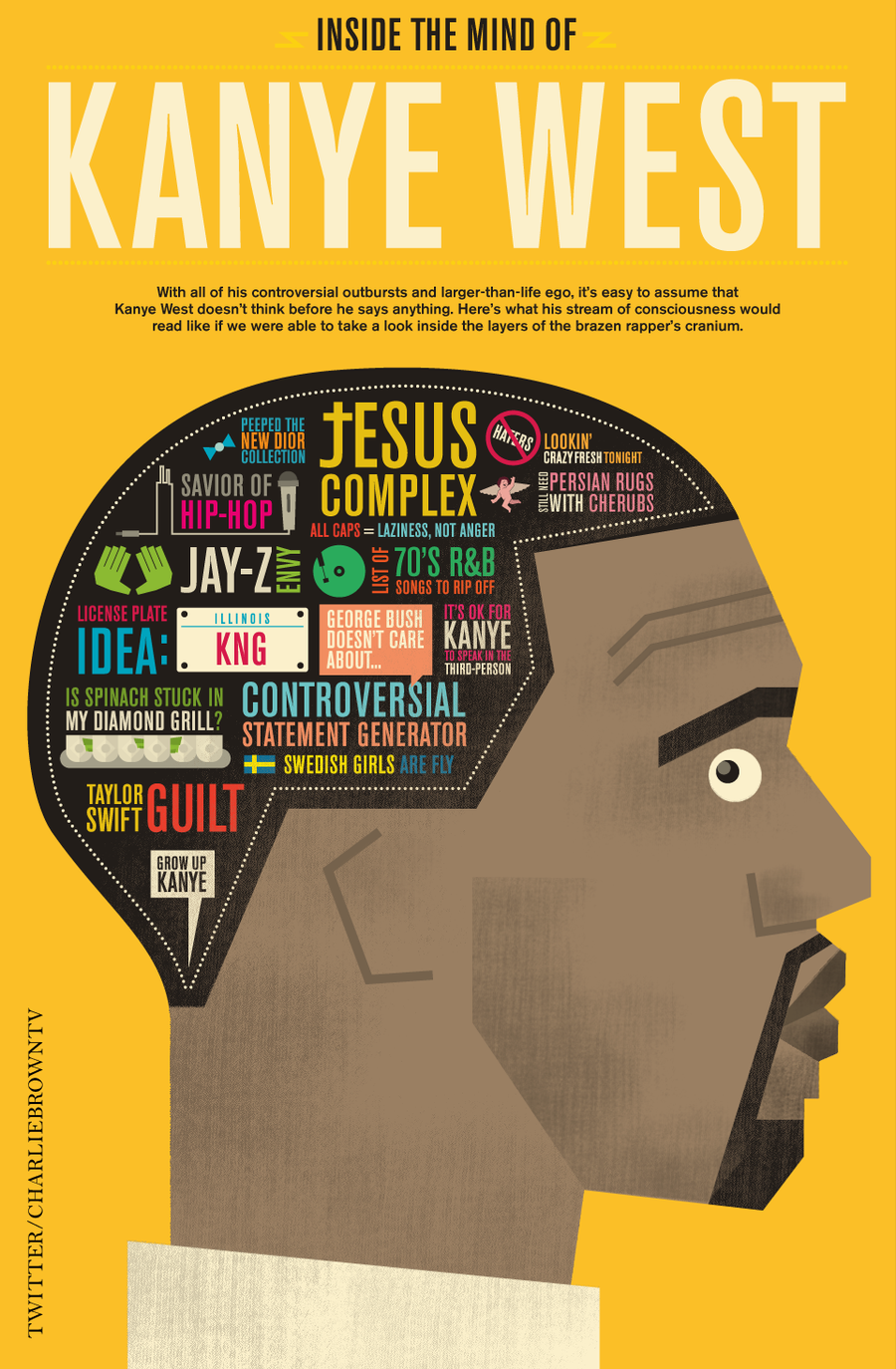 THE MIND OF KANYE WEST by CBrownDESIGNS