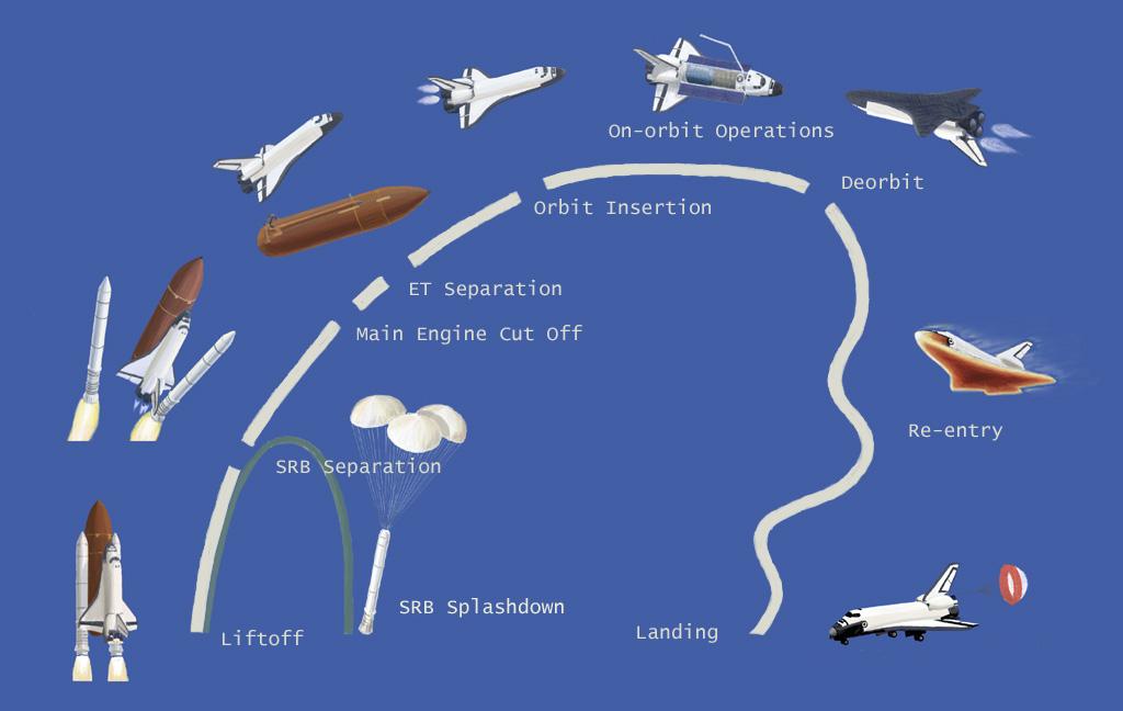 Space Shuttle Mission Profile Diagram By Syahrudinfaizal On Deviantart