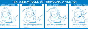 Four Stages of Preparing a Sketch by Mythka