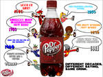 Decades of Dr Pepper
