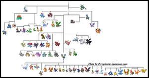 [Reptile] Pokemon Phylogeny