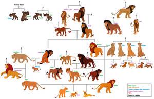 My Lion King Family Headcanon by PeregrineTheGryphon