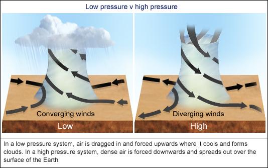 Low versus high pressure by jimbkcoyweatherman