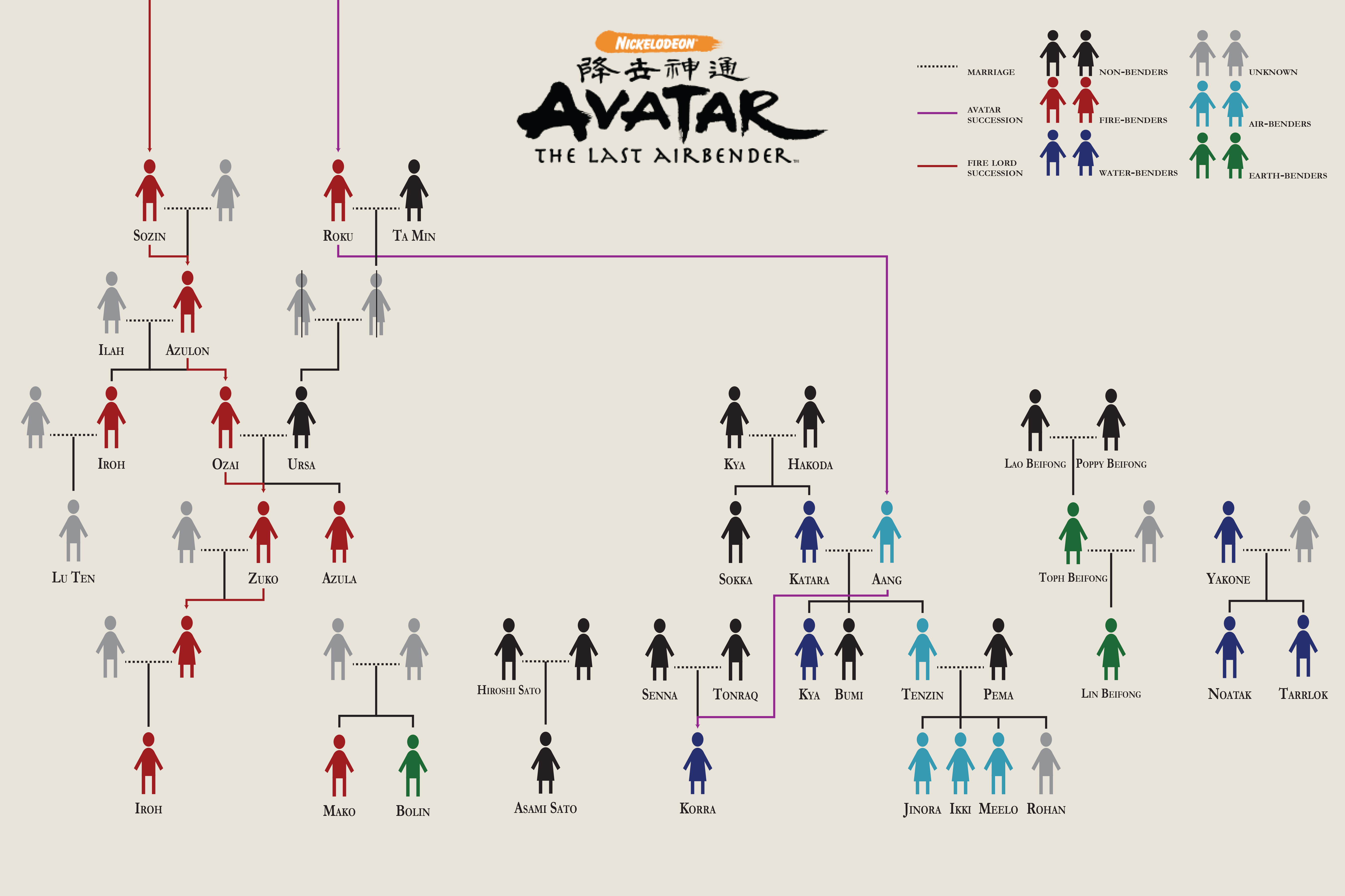 Avatar Family Tree by Jomeaga