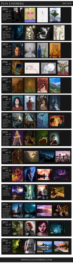 Art Improvement 2003-2016