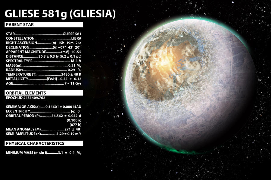 Gliese 581 System Planet g images