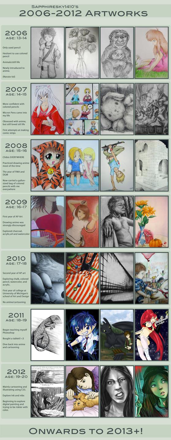 Improvement Meme 2006-2012 by sapphiresky1410