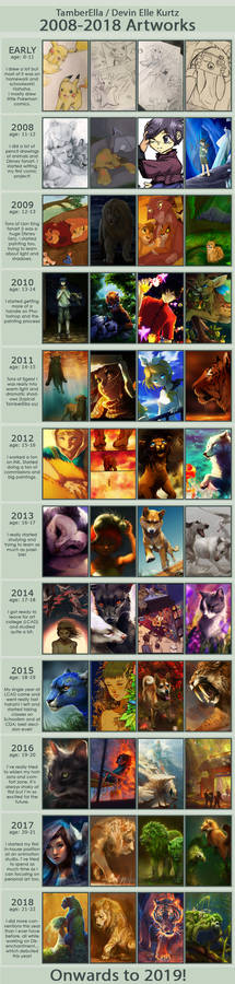 Improvement Meme 2008-2018