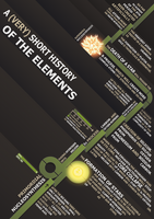 A hystory of the Elements