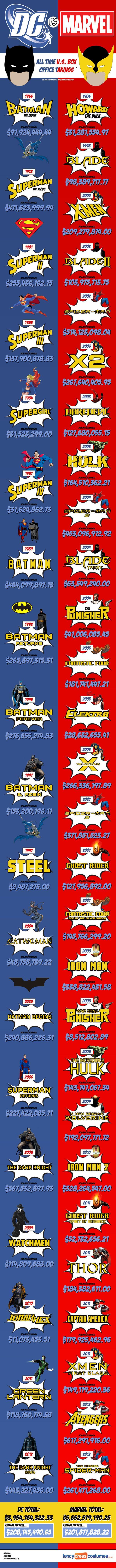 Pendapatan Box Office Antara Marvel vs DC (Infographic)
