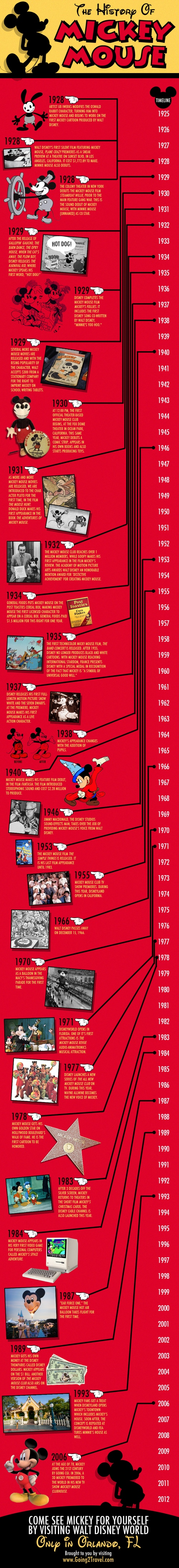 Sejarah Mickey Mouse (Infographic)