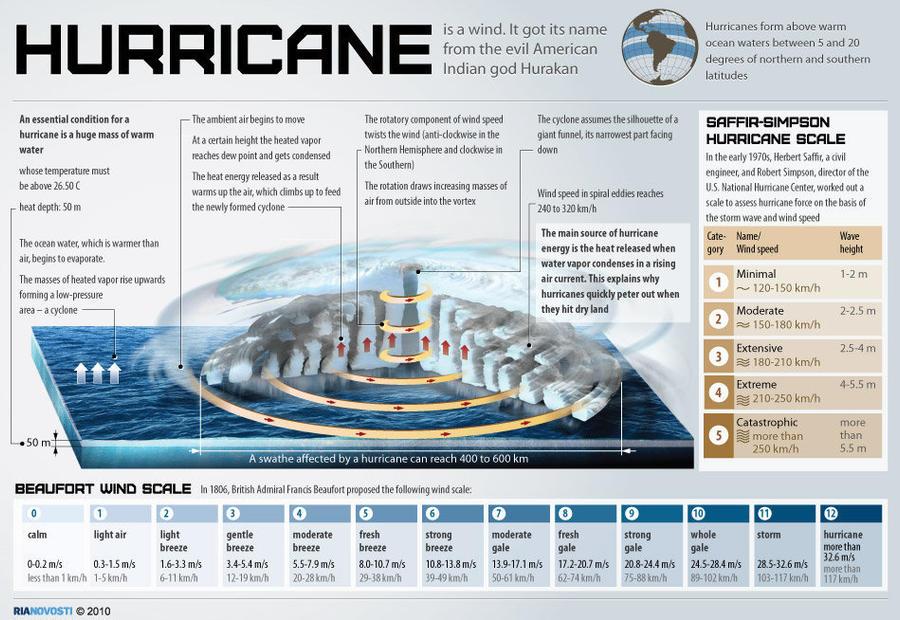 Bagaimana Badai Terbentuk? (Infographic)