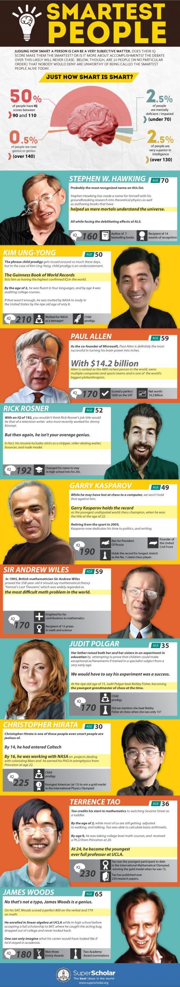 10 Orang Terkenal yang Mempunyai IQ Tertinggi di Dunia (Infographic)