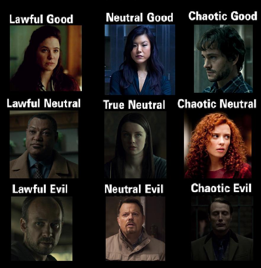 Hannibal Alignment Chart by alefolla on DeviantArt