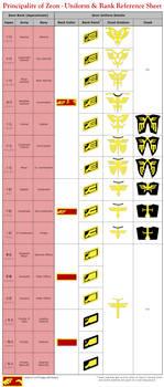 Zeon Uniform Reference Sheet