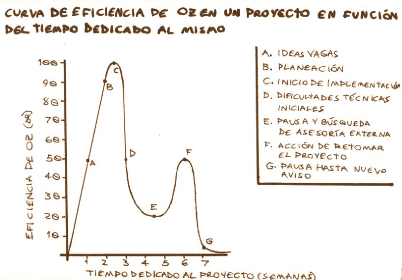 Curva de Eficiencia by el-andrajoso-feliz