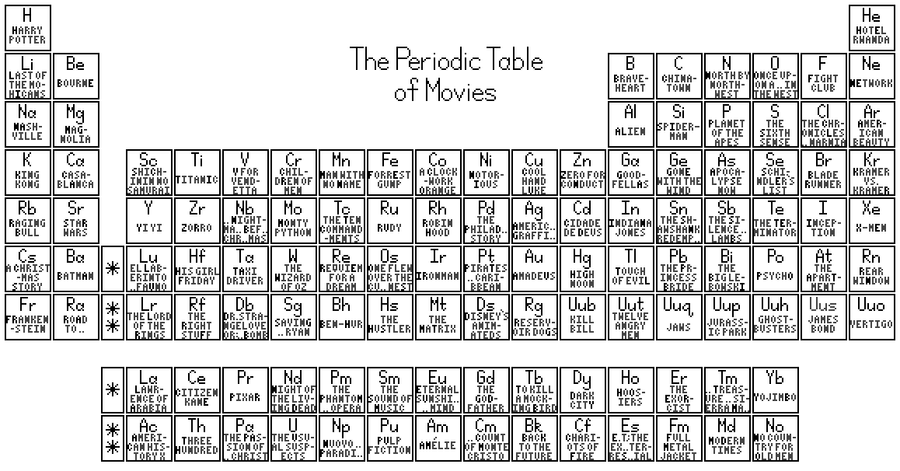Periodic table derivative names gallery periodic table and sample periodic table of movies by anteum on deviantart periodic table of movies by anteum flavorsomefo gallery urtaz Choice Image