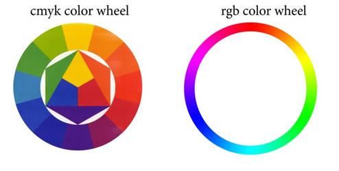 Itten and rgb wheel by Incantata
