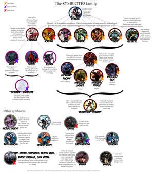 The Symbiotes Family