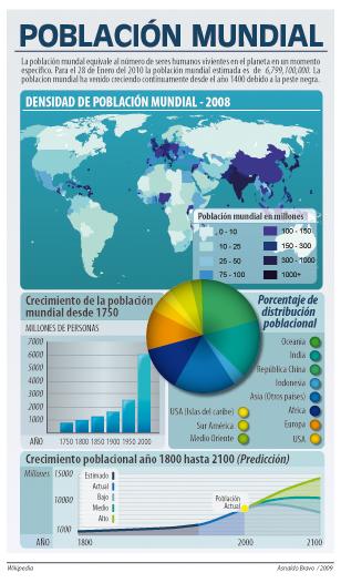Infografia poblacion by antares639
