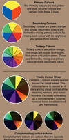 Colour Theory I