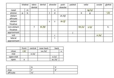 Kauruk'  phonetic table by thefirechicken