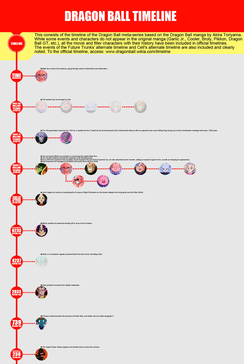 Dragon Ball Timeline By Sbddbz On Deviantart Jackie and rachel get married. dragon ball timeline by sbddbz on