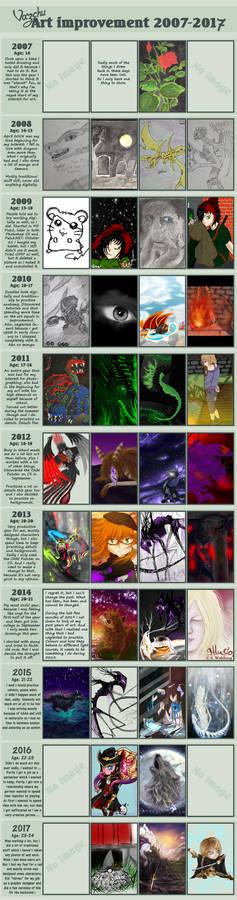 Vaz' Art improvement 2007-2017