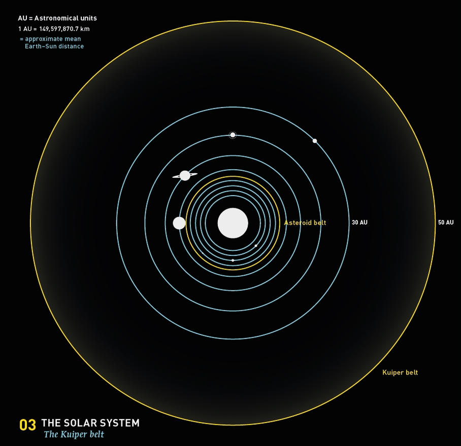 03 the kuiper belt by martinsilvertant on deviantart 03 the kuiper belt by martinsilvertant ccuart Choice Image