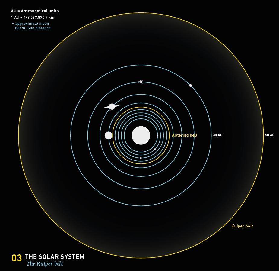 astro belt solar system - photo #22