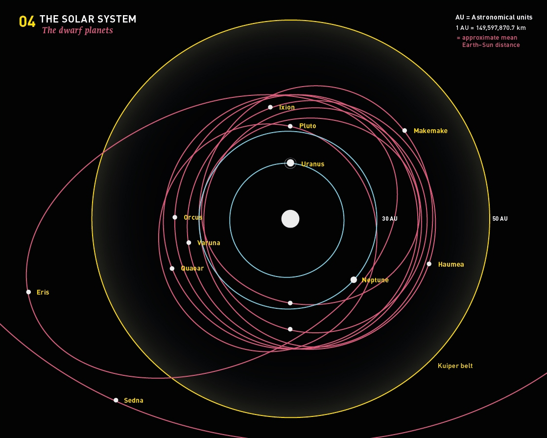 map of dwarf planets in solar system - photo #7