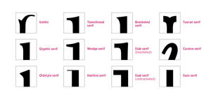Serif types