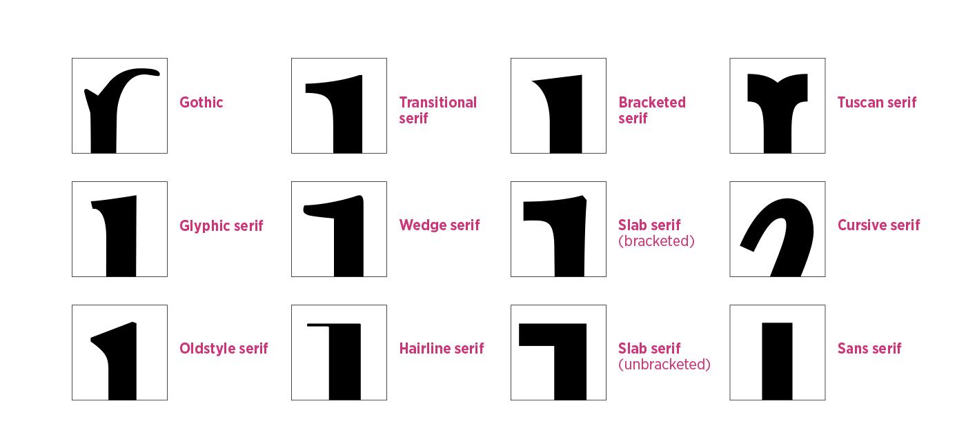 Serif types by MartinSilvertant on DeviantArt