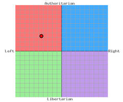 My Political Compass 2012