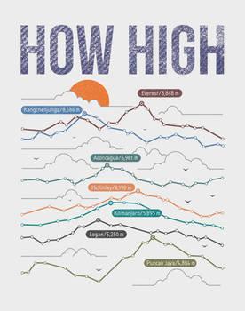how high?