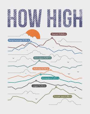 how high? by mustafahaydar