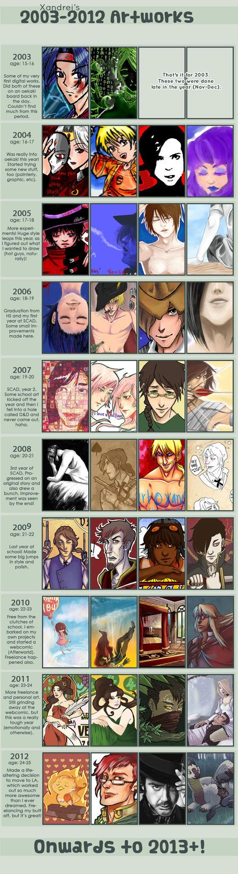 .Artistic Timelapse. by xandrei