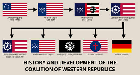 History and Development of the Coalition