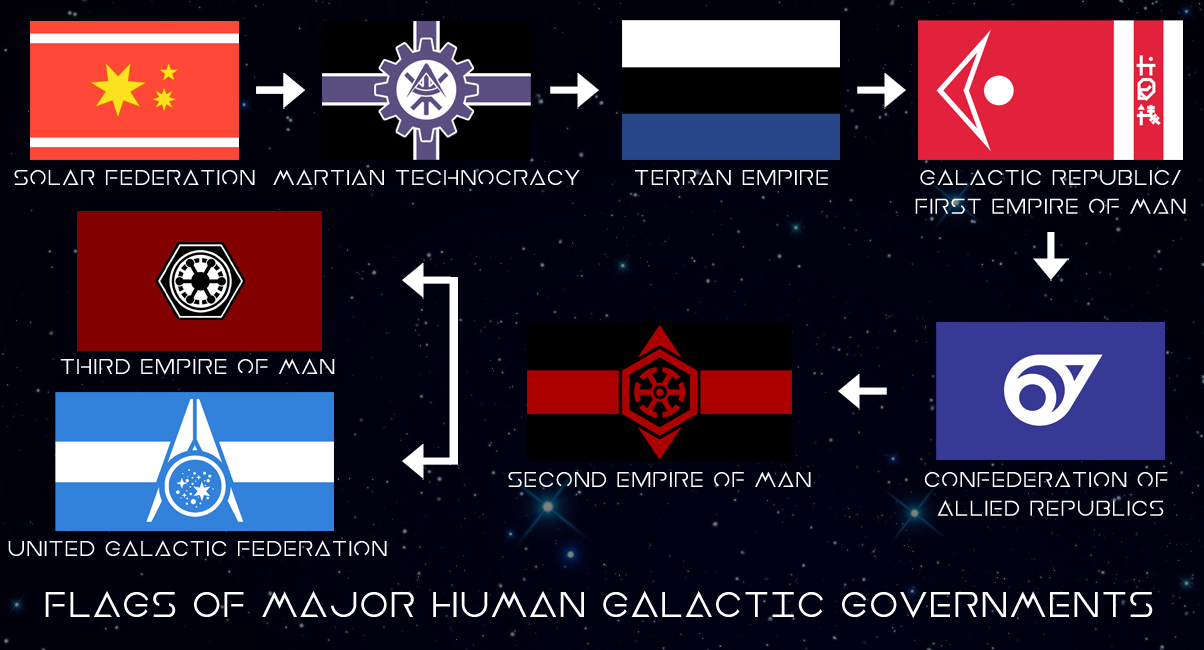 Flags Of Major Human Galactic Governments by RvBOMally on DeviantArt