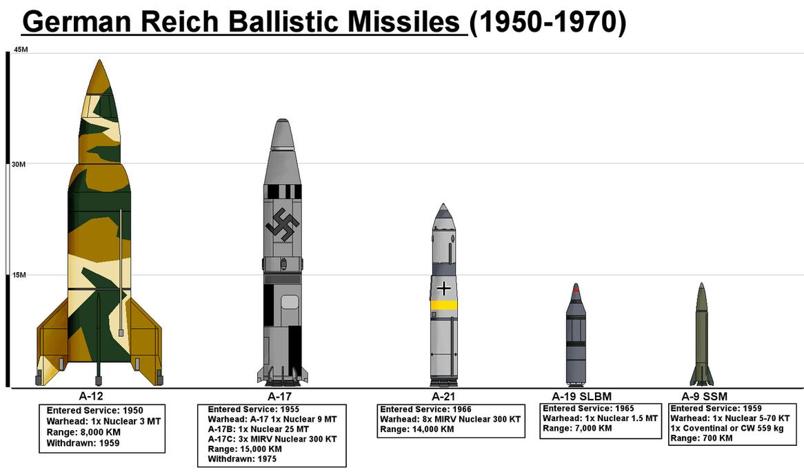 German Reich Missiles by PaintFan08