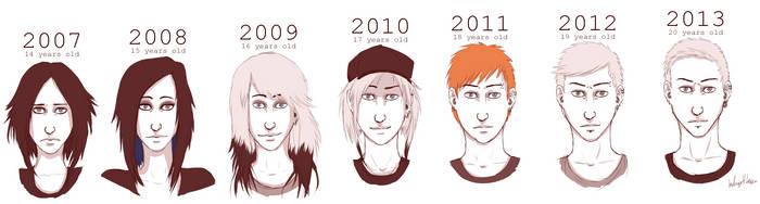 FtM Change 2007-2013