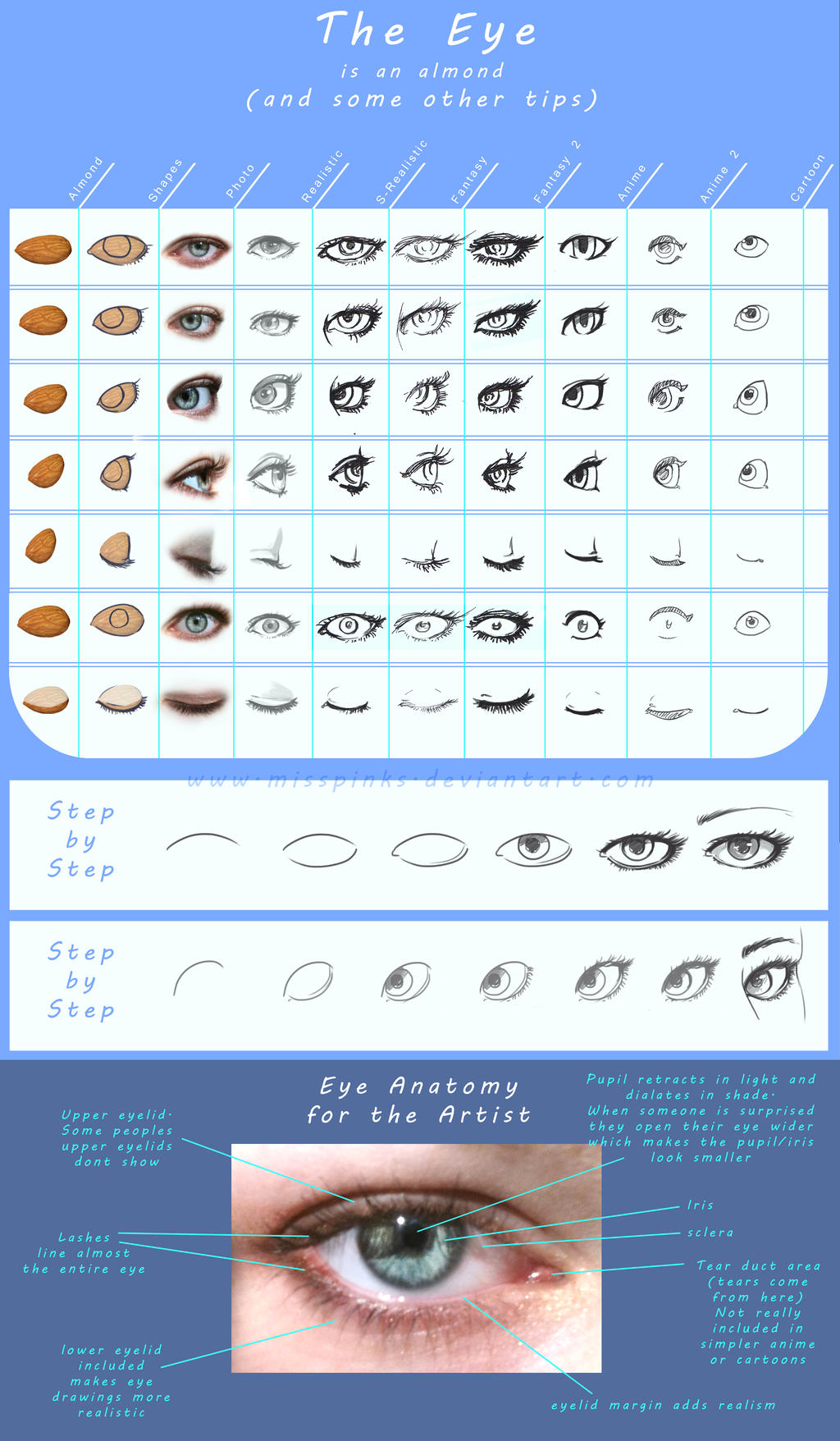 Eye tutorial: the almond by MissPinks