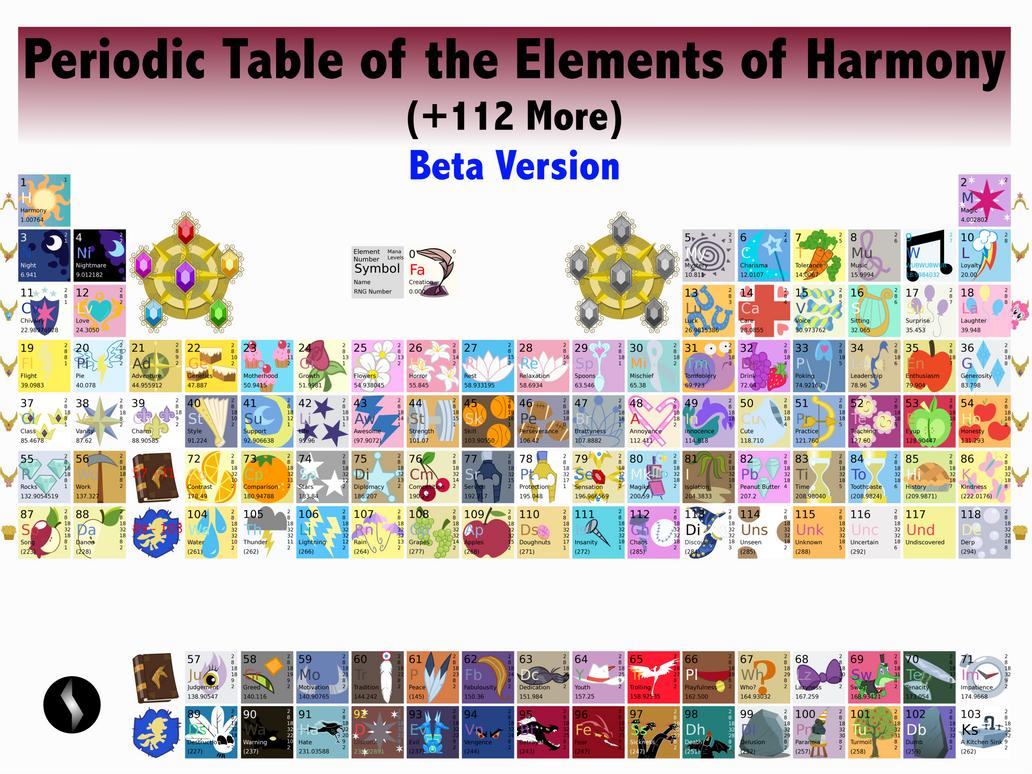Periodic table of elements of harmony v beta by metalgearsamus on periodic table of elements of harmony v beta by metalgearsamus urtaz Gallery