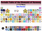 Periodic Table of Elements of Harmony (V. Beta)