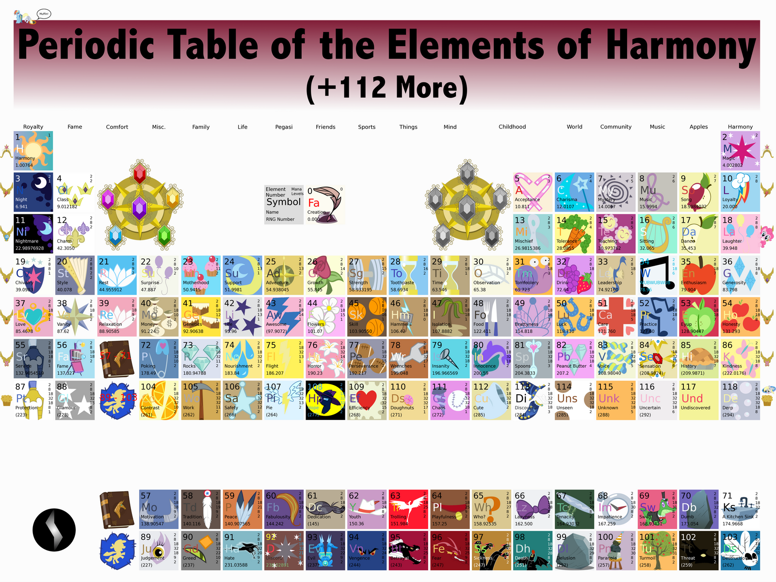 Periodic Table Of The Elements Of Harmony By Metalgearsamus On Deviantart