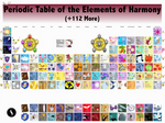 Periodic Table of the Elements of Harmony